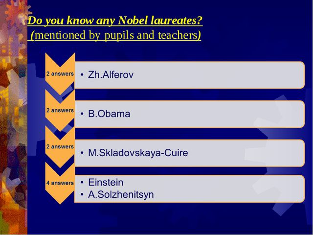 Do you know any Nobel laureates?         Do you know any Nobel laureates? (me...