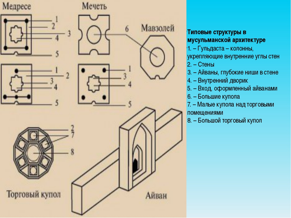 Типовые структуры в мусульманской архитектуре 1. – Гульдаста – колонны, укр...