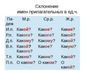 Склонение имен прилагательных в ед.ч. Падеж М.р. Ср.р. Ж.р. И.п. Какой? Какое