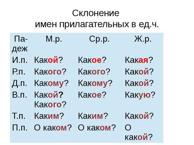 Склонение имен прилагательных в ед.ч. Падеж М.р. Ср.р. Ж.р. И.п. Какой? Какое...