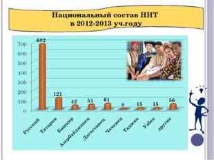 Национальный состав ННТ в 2012-2013 уч.году