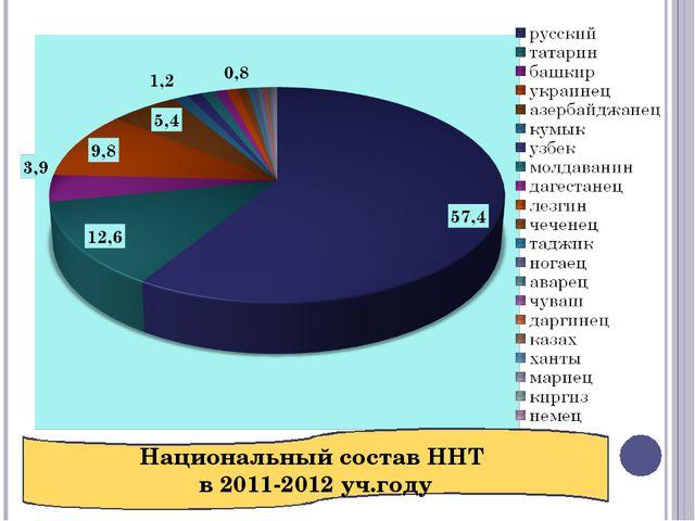 Национальный состав ННТ в 2011-2012 уч.году
