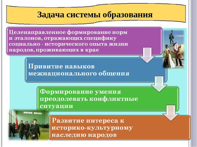 Задача системы образования