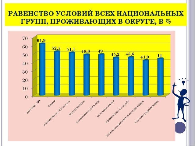 РАВЕНСТВО УСЛОВИЙ ВСЕХ НАЦИОНАЛЬНЫХ ГРУПП, ПРОЖИВАЮЩИХ В ОКРУГЕ, В %