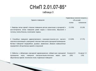 СНиП 2.01.07-85* таблица 3  Здания и помещения Нормативные значения нагрузок