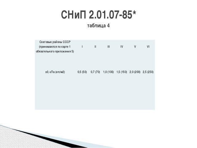 СНиП 2.01.07-85* таблица 4 Снеговые районы СССР (принимаются по карте 1 обяза...