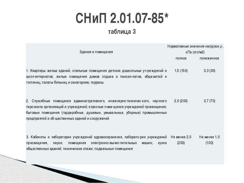 СНиП 2.01.07-85* таблица 3  Здания и помещения Нормативные значения нагрузок...