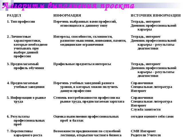 Алгоритм выполнения проекта РАЗДЕЛИНФОРМАЦИЯИСТОЧНИК ИНФОРМАЦИИ 1. Тип проф...