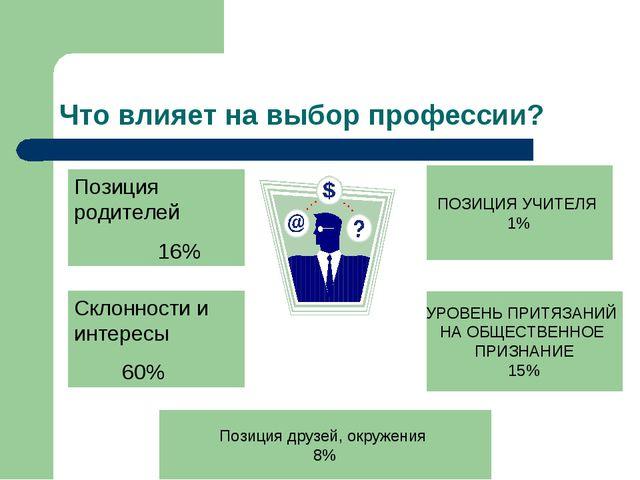 Что влияет на выбор профессии? Позиция родителей 16% Склонности и интересы 60...