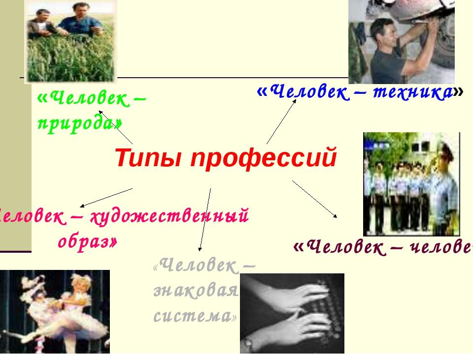 Типы профессий «Человек – природа» «Человек – техника» «Человек – человек» «...
