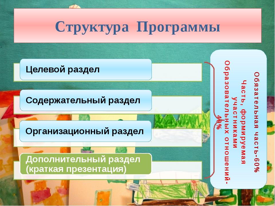 Структура Программы Обязательная часть-60% Часть, формируемая участниками Обр...