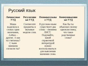 Русский язык Личностные УУД Регулятивные УУД Познавательные УУД Коммуникатив