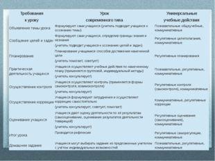 Требования к уроку Урок современного типа Универсальные учебные действия Объ
