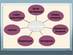 Само- регуляция Оценка Коррекция Контроль Прогнози- рование Плани- рование Ц