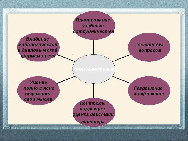 Владение монологической и диалогической формами речи Умение полно и ясно выр...