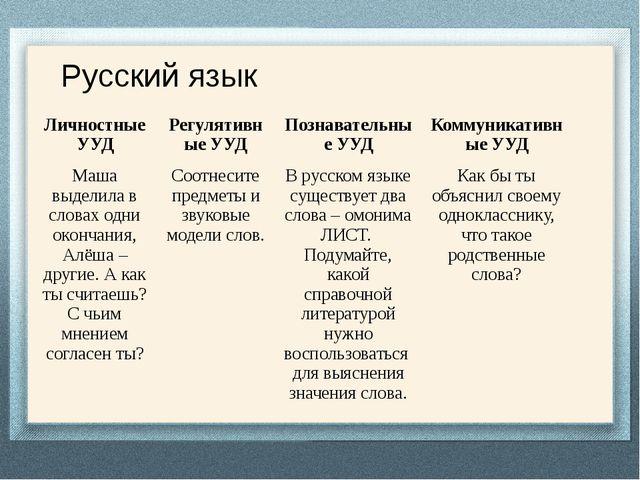 Русский язык Личностные УУД Регулятивные УУД Познавательные УУД Коммуникатив...