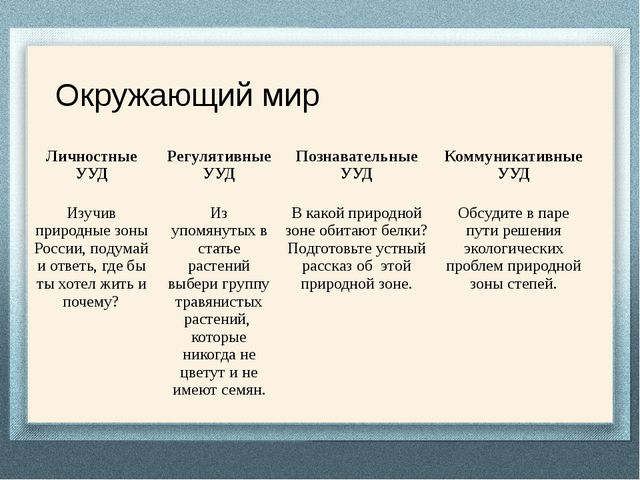Окружающий мир Личностные УУД Регулятивные УУД Познавательные УУД Коммуникат...