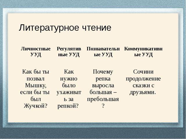 Литературное чтение Личностные УУД Регулятив ные УУД Познавательные УУД Комм...