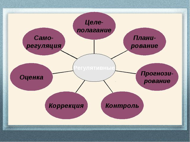 Само- регуляция Оценка Коррекция Контроль Прогнози- рование Плани- рование Ц...