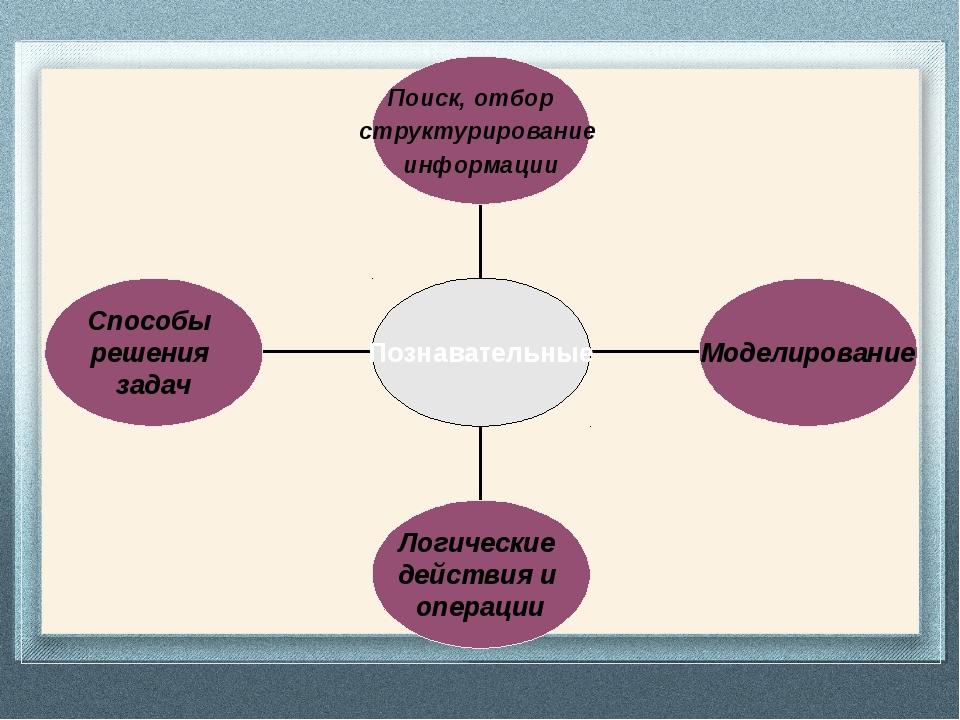 Способы решения задач Логические действия и операции Моделирование Поиск, от...