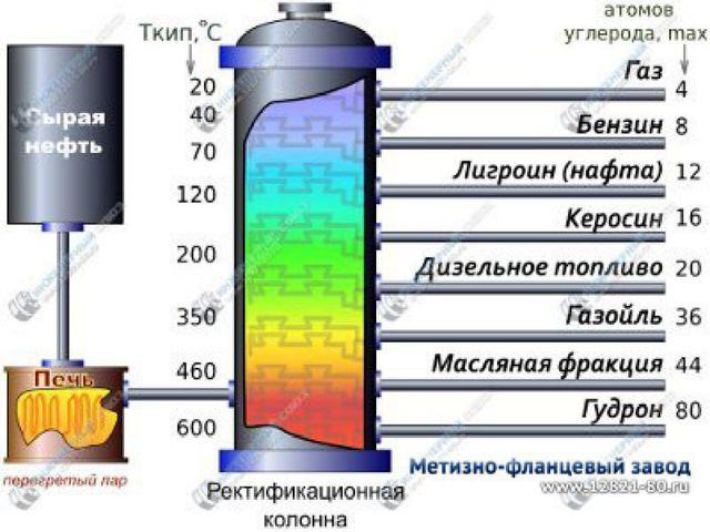 Фракции нефти .