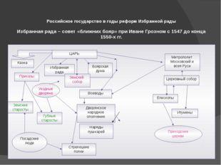 Российское государство в годы реформ Избранной рады Избранная рада – совет «
