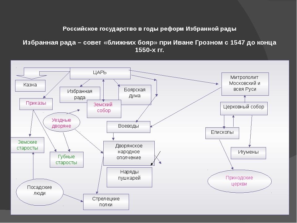 Российское государство в годы реформ Избранной рады Избранная рада – совет «...