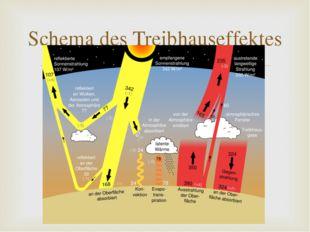 Schema des Treibhauseffektes