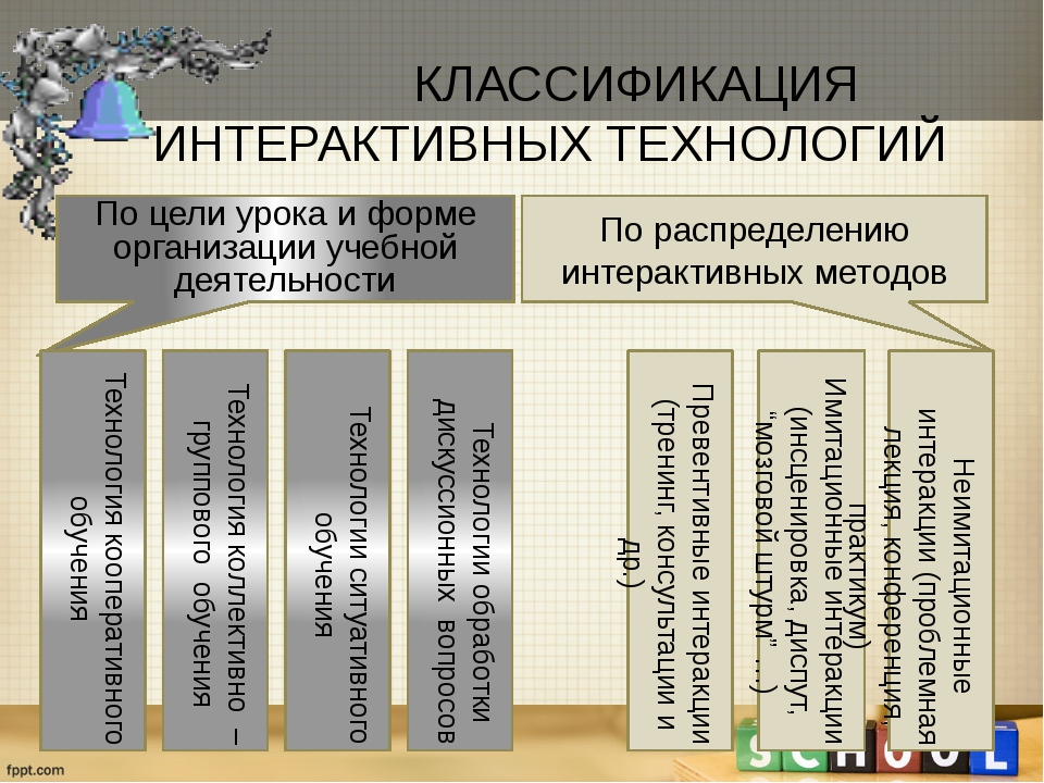 КЛАССИФИКАЦИЯ  ИНТЕРАКТИВНЫХ ТЕХНОЛОГИЙ По цели урока и форме организации у...