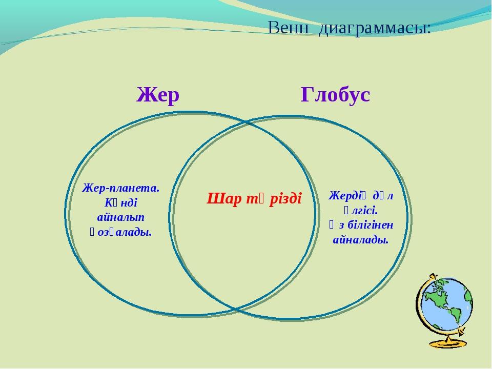 Жер Глобус Венн диаграммасы: Жердің дәл үлгісі. Өз білігінен айналады. Шар т...