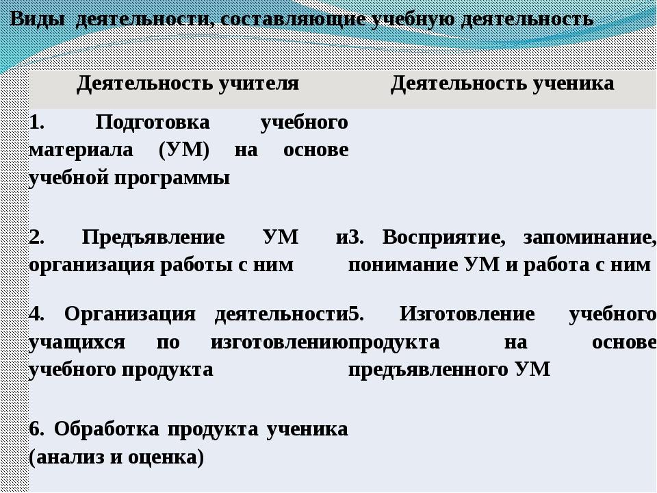 Виды деятельности, составляющие учебную деятельность Деятельность учителя Де...