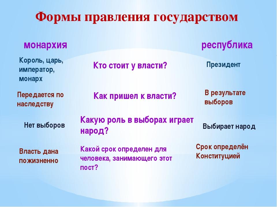 Формы правления государством монархия республика Кто стоит у власти? Как приш...