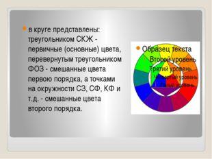 в круге представлены: треугольником СКЖ - первичные (основные) цвета, перевер