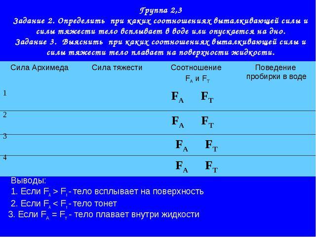 Группа 2,3 Задание 2. Определить при каких соотношениях выталкивающей силы и...