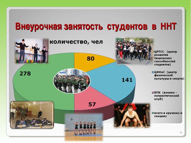 Внеурочная занятость студентов в ННТ *