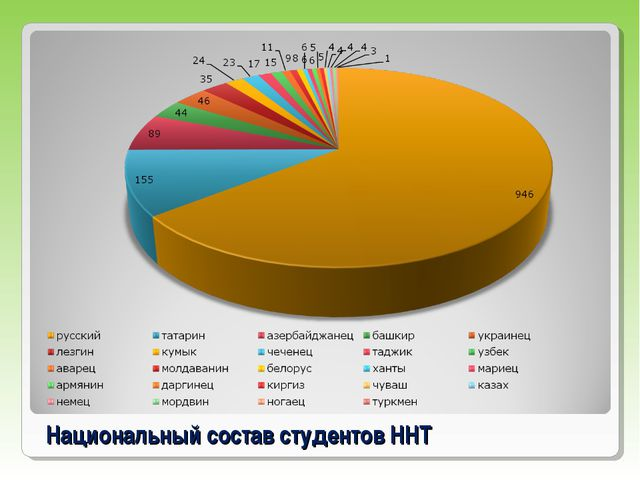 Национальный состав студентов ННТ