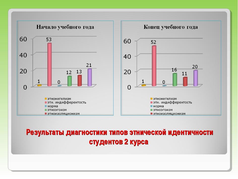 Результаты диагностики типов этнической идентичности студентов 2 курса