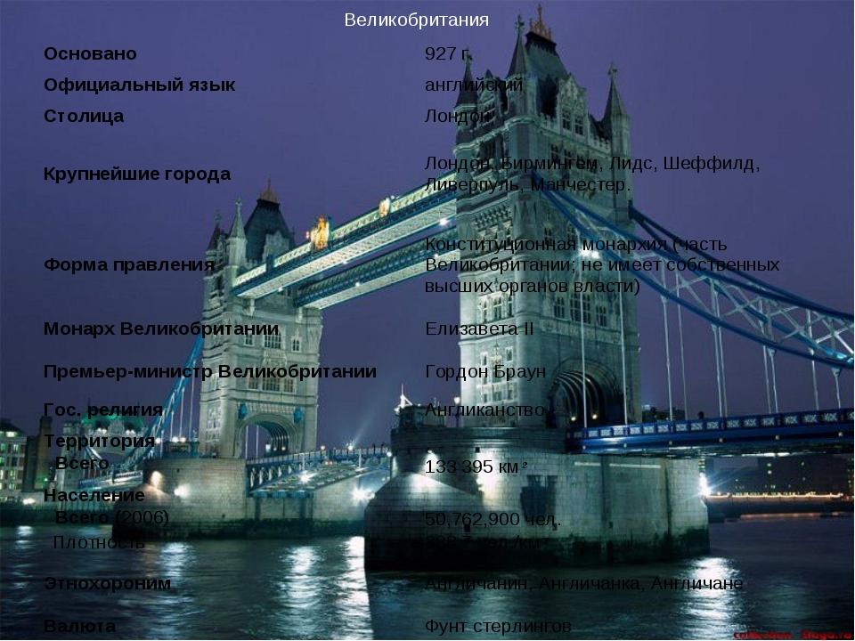 Великобритания Основано927 г. Официальный языканглийский СтолицаЛондон Кр...