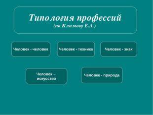 Типология профессий (по Климову Е.А.) Человек - человек Человек - техника Чел