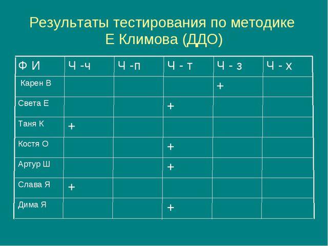 Результаты тестирования по методике Е Климова (ДДО)
