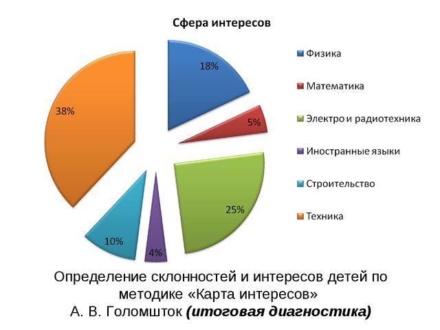 Определение склонностей и интересов детей по методике «Карта интересов» А. В....