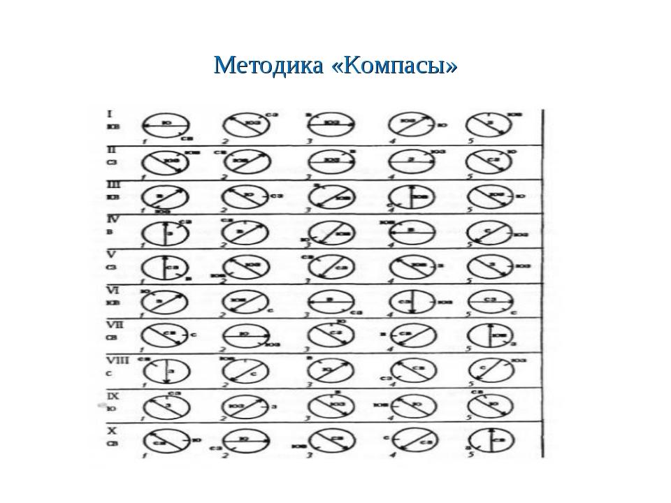 Методика «Компасы»