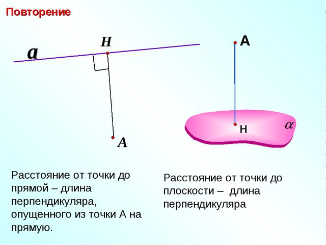 Расстояние от точки до прямой – длина перпендикуляра, опущенного из точки А н...
