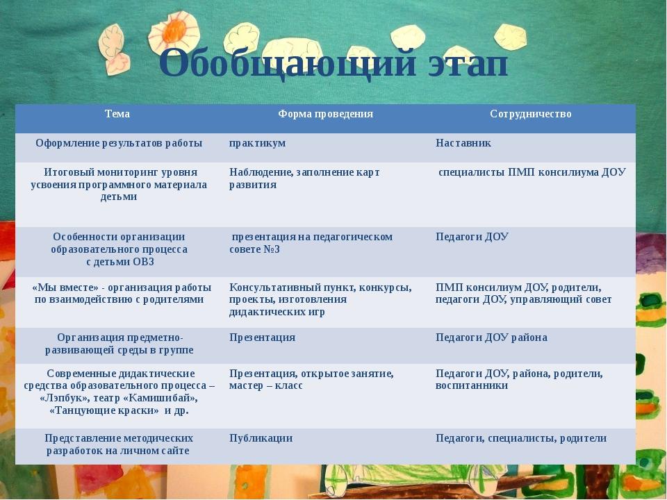 Обобщающий этап Тема Форма проведения Сотрудничество Оформление результатов р...