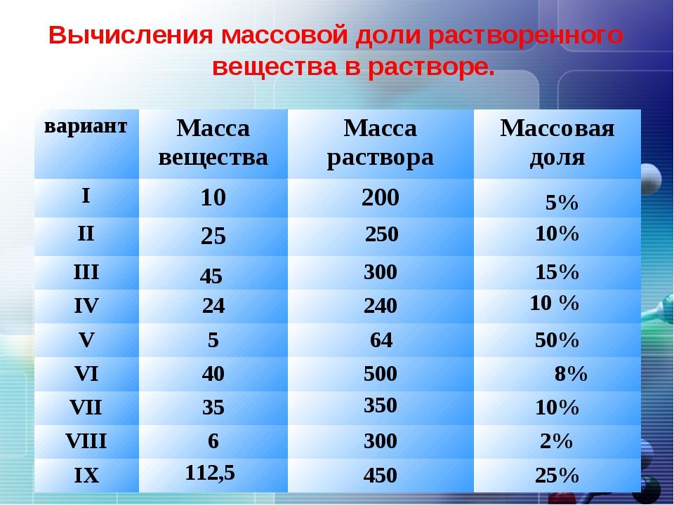 Вычисления массовой доли растворенного вещества в растворе. 5% 250 45 10 % 64...