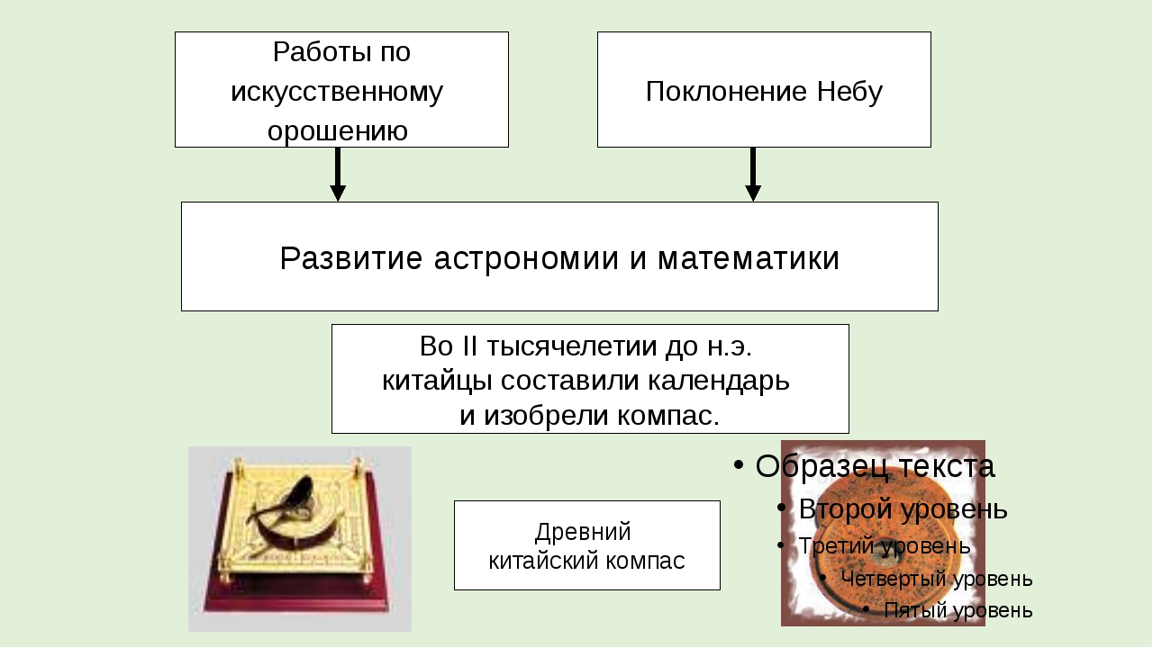 Работы по искусственному орошению Поклонение Небу Развитие астрономии и матем...