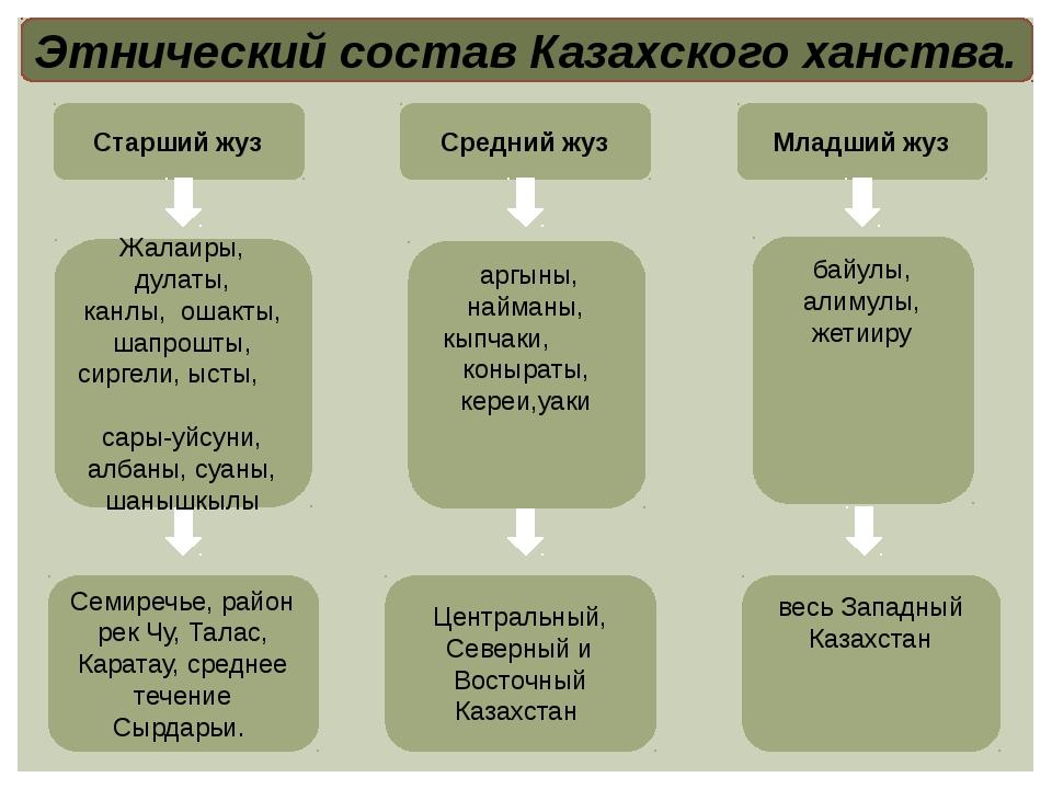 Этнический состав Казахского ханства. Старший жуз Средний жуз Младший жуз Жал...