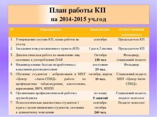 План работы КП на 2014-2015 уч.год № Мероприятие Выполнение Ответственный исп