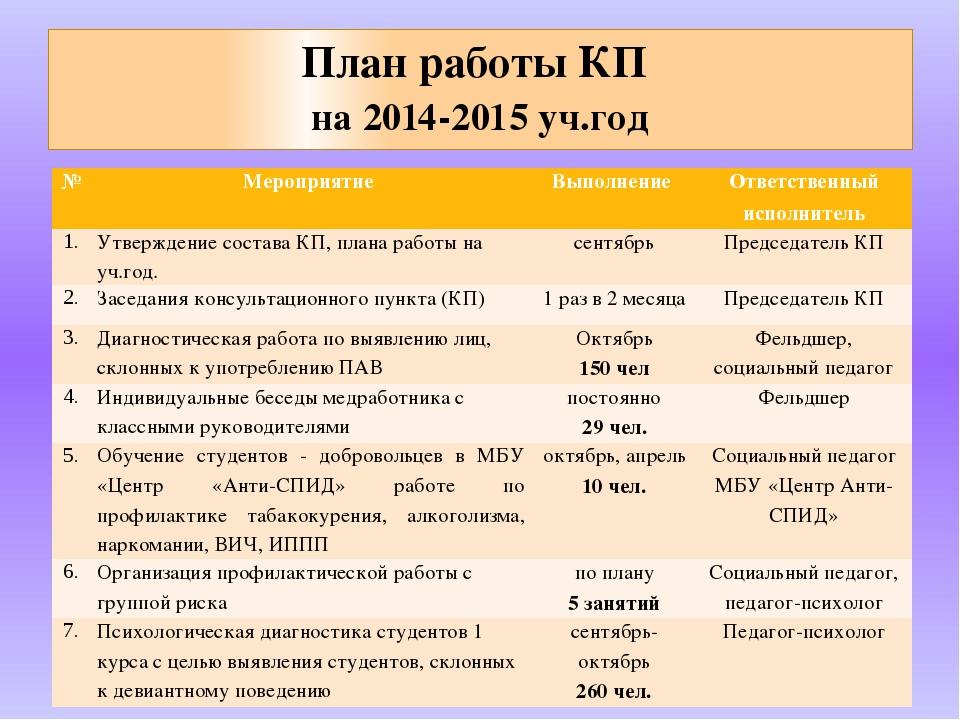 План работы КП на 2014-2015 уч.год № Мероприятие Выполнение Ответственный исп...
