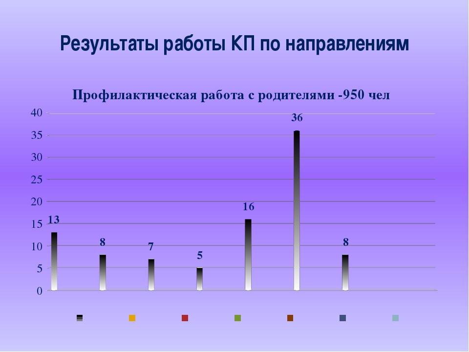 Результаты работы КП по направлениям